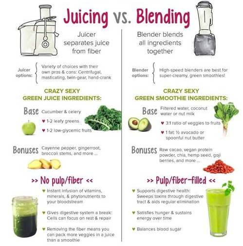 Juicing vs Blending Graphic